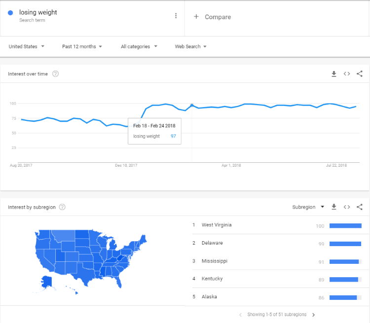 drive traffic google trends