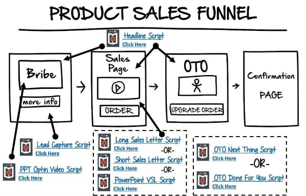 clickfunnels sales funnel tutorial